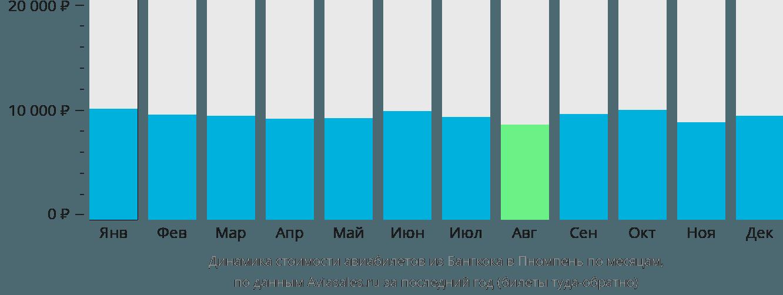 Динамика стоимости авиабилетов из Бангкока в Пномпень по месяцам