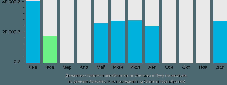 Динамика стоимости авиабилетов из Бангкока в Пуну по месяцам