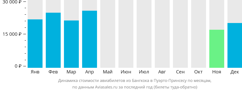 Динамика стоимости авиабилетов из Бангкока в Пуэрто-Принсесу по месяцам