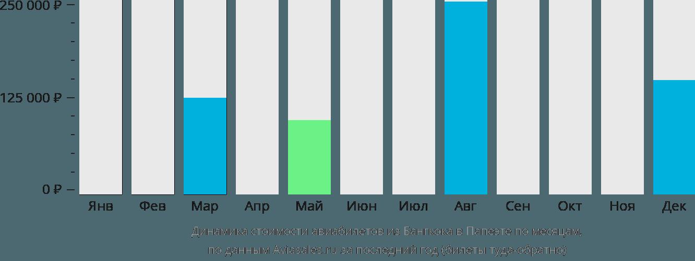 Динамика стоимости авиабилетов из Бангкока в Папеэте по месяцам