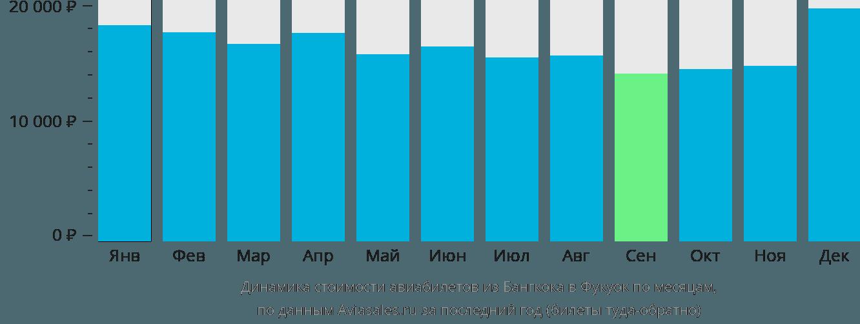 Динамика стоимости авиабилетов из Бангкока в Фукуок по месяцам