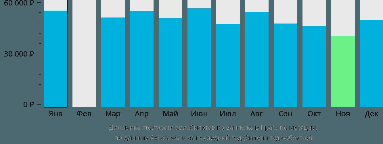 Динамика стоимости авиабилетов из Бангкока в Прагу по месяцам
