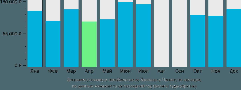 Динамика стоимости авиабилетов из Бангкока в Панаму по месяцам
