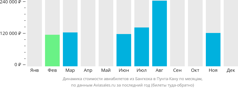 Динамика стоимости авиабилетов из Бангкока в Пунта-Кану по месяцам
