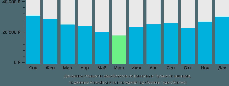 Динамика стоимости авиабилетов из Бангкока в Пусана по месяцам