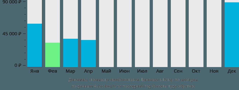 Динамика стоимости авиабилетов из Бангкока в Катар по месяцам