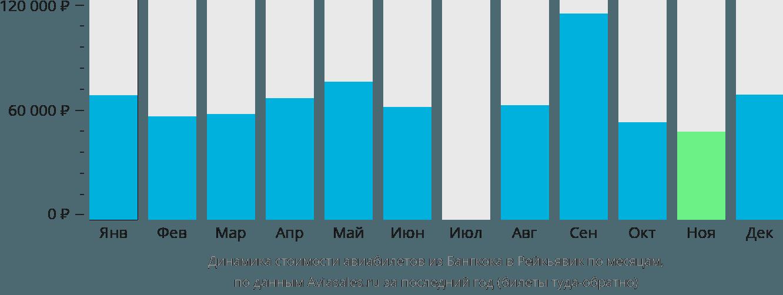 Динамика стоимости авиабилетов из Бангкока в Рейкьявик по месяцам