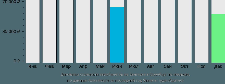 Динамика стоимости авиабилетов из Бангкока в Оренбург по месяцам