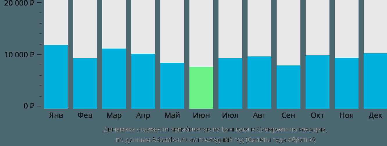 Динамика стоимости авиабилетов из Бангкока в Сиемреап по месяцам