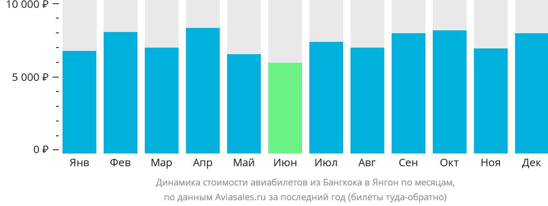 Динамика стоимости авиабилетов из Бангкока в Янгон по месяцам