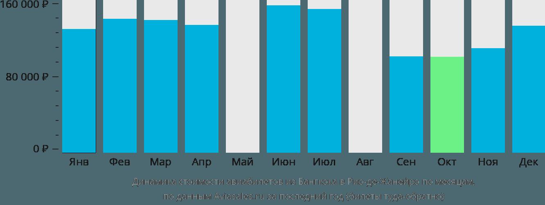 Динамика стоимости авиабилетов из Бангкока в Рио-де-Жанейро по месяцам