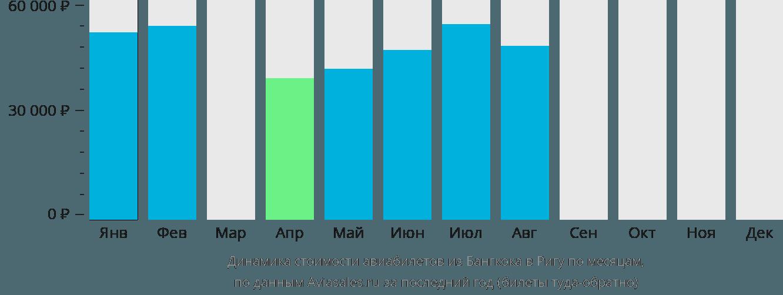 Динамика стоимости авиабилетов из Бангкока в Ригу по месяцам