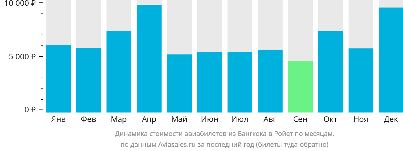 Динамика стоимости авиабилетов из Бангкока в Ройет по месяцам