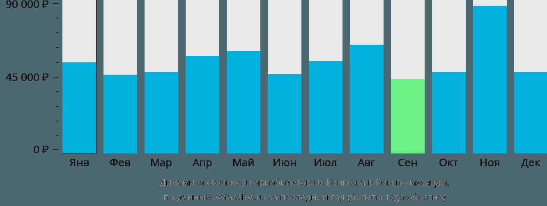Динамика стоимости авиабилетов из Бангкока в Рим по месяцам