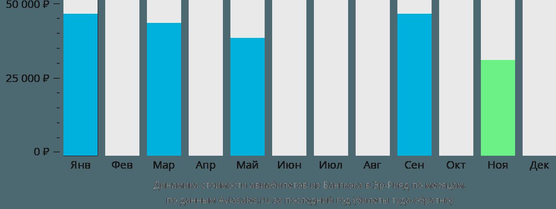 Динамика стоимости авиабилетов из Бангкока в Эр-Рияд по месяцам
