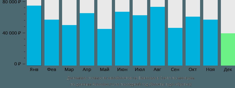 Динамика стоимости авиабилетов из Бангкока в Сиэтл по месяцам