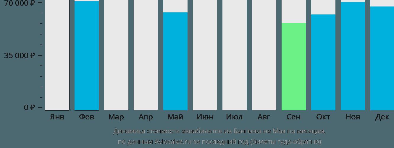 Динамика стоимости авиабилетов из Бангкока на Маэ по месяцам