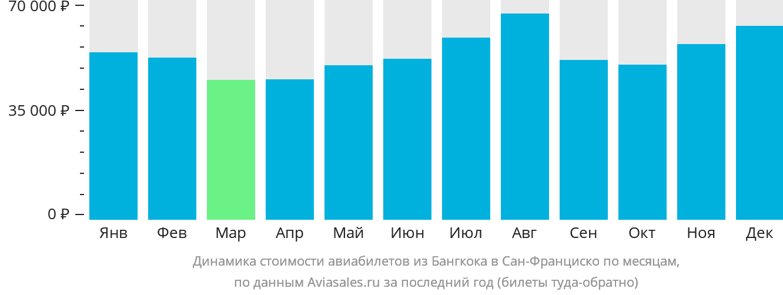 Динамика стоимости авиабилетов из Бангкока в Сан-Франциско по месяцам