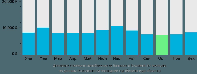 Динамика стоимости авиабилетов из Бангкока в Хошимин по месяцам