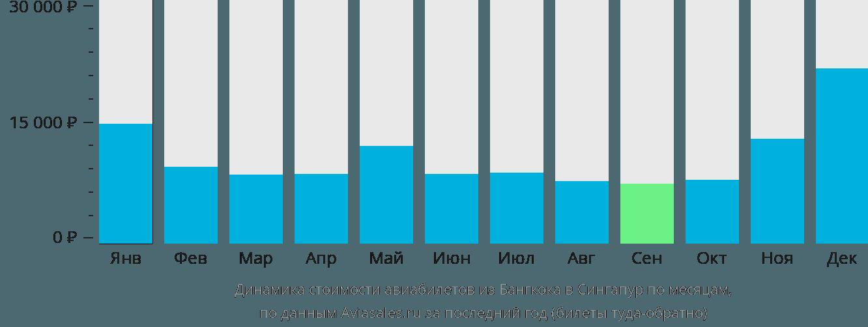 Динамика стоимости авиабилетов из Бангкока в Сингапур по месяцам