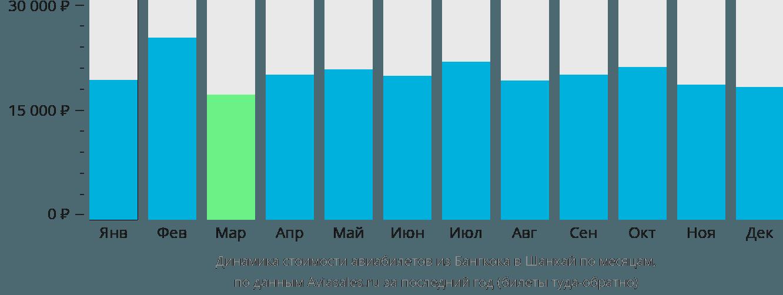 Динамика стоимости авиабилетов из Бангкока в Шанхай по месяцам