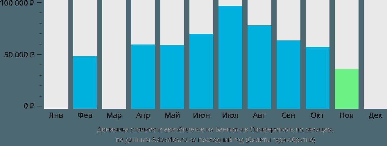 Динамика стоимости авиабилетов из Бангкока в Симферополь  по месяцам