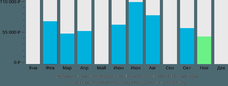 Динамика стоимости авиабилетов из Бангкока в Солт-Лейк-Сити по месяцам