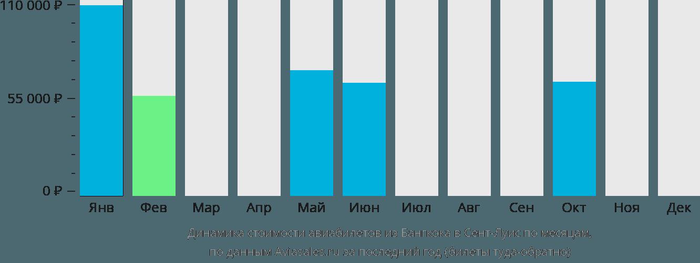 Динамика стоимости авиабилетов из Бангкока в Сент-Луис по месяцам