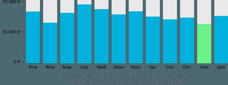 Динамика стоимости авиабилетов из Бангкока в Стокгольм по месяцам