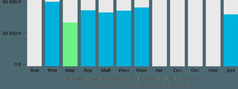 Динамика стоимости авиабилетов из Бангкока в Штутгарт по месяцам