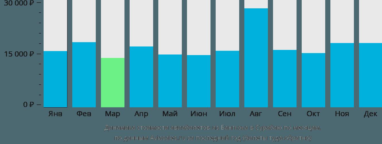 Динамика стоимости авиабилетов из Бангкока в Сурабаю по месяцам