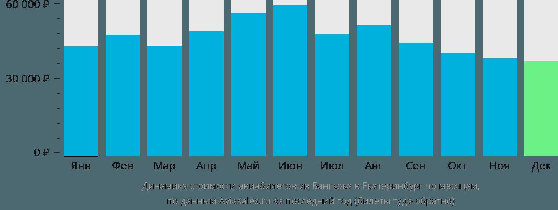 Динамика стоимости авиабилетов из Бангкока в Екатеринбург по месяцам