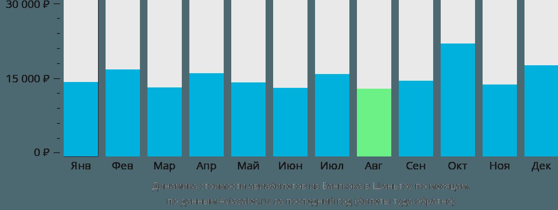 Динамика стоимости авиабилетов из Бангкока в Шаньтоу по месяцам