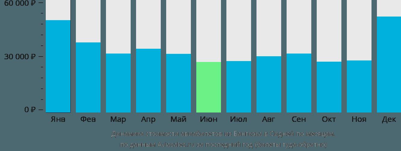 Динамика стоимости авиабилетов из Бангкока в Сидней по месяцам