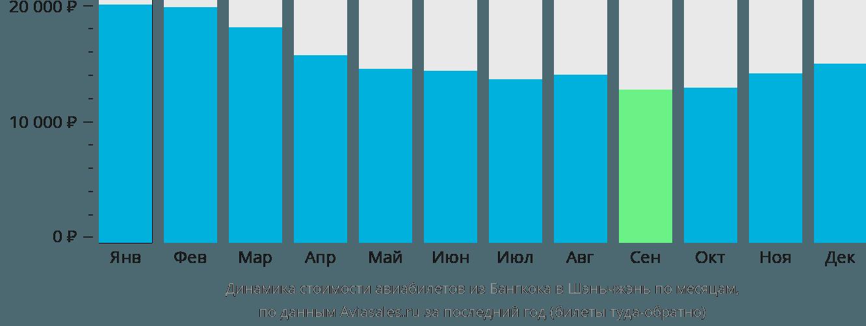 Динамика стоимости авиабилетов из Бангкока в Шэньчжэнь по месяцам