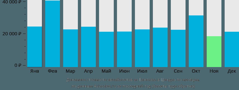 Динамика стоимости авиабилетов из Бангкока в Циндао по месяцам