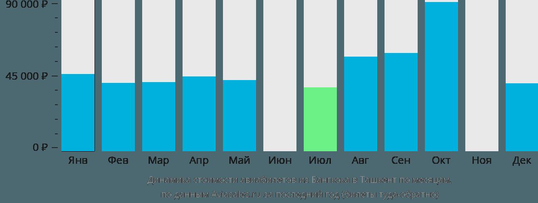 Динамика стоимости авиабилетов из Бангкока в Ташкент по месяцам