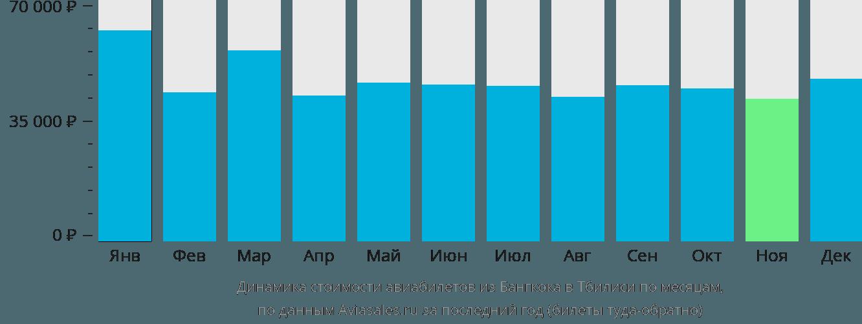 Динамика стоимости авиабилетов из Бангкока в Тбилиси по месяцам