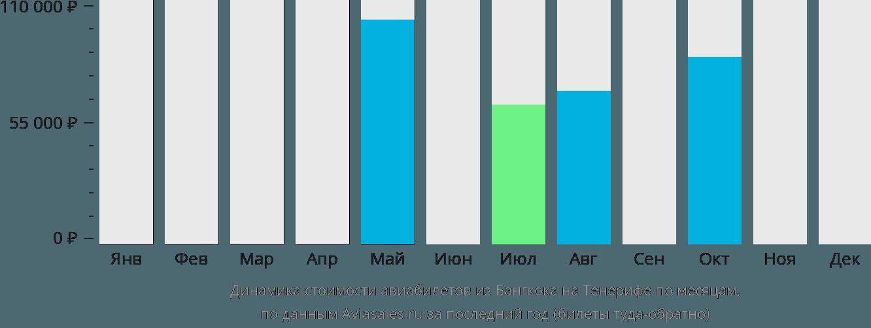 Динамика стоимости авиабилетов из Бангкока на Тенерифе по месяцам