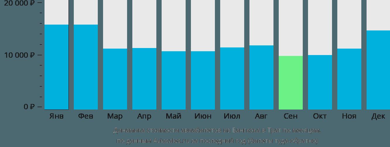 Динамика стоимости авиабилетов из Бангкока в Трат по месяцам