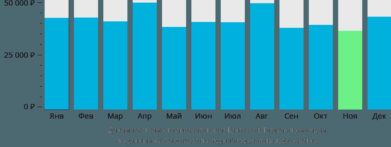 Динамика стоимости авиабилетов из Бангкока в Тегеран по месяцам