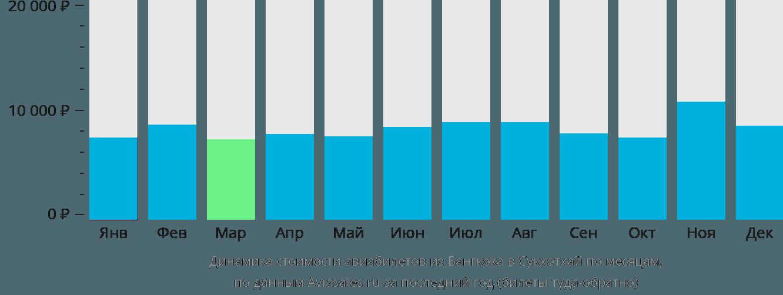 Динамика стоимости авиабилетов из Бангкока в Сукхотхай по месяцам