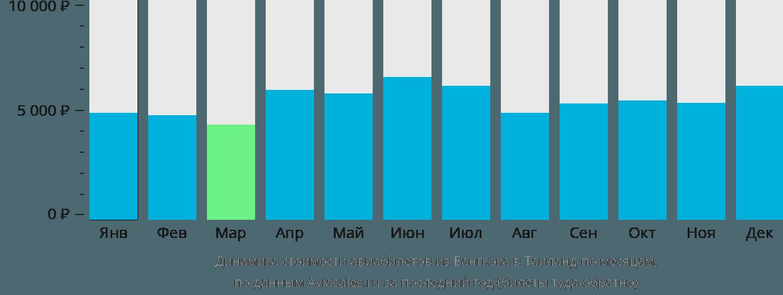 Динамика стоимости авиабилетов из Бангкока в Таиланд по месяцам