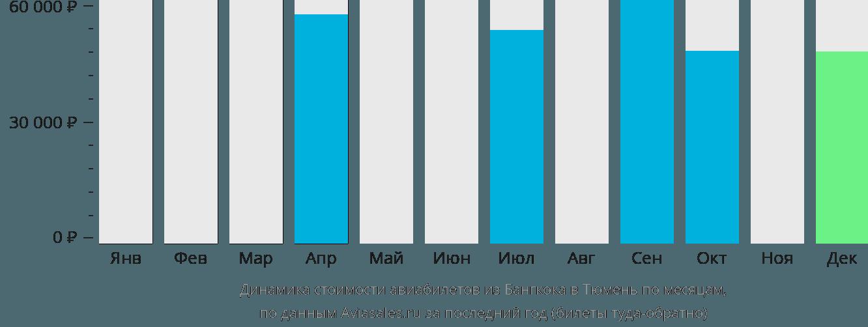 Динамика стоимости авиабилетов из Бангкока в Тюмень по месяцам