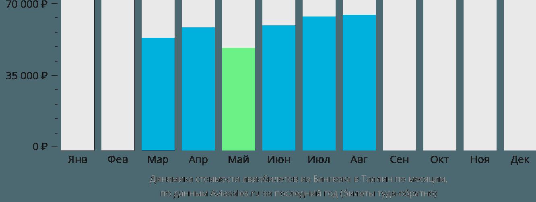Динамика стоимости авиабилетов из Бангкока в Таллин по месяцам