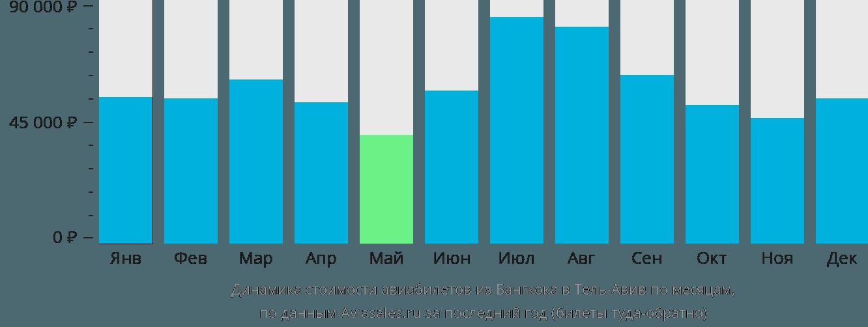Динамика стоимости авиабилетов из Бангкока в Тель-Авив по месяцам
