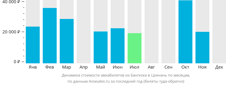 Динамика стоимости авиабилетов из Бангкока в Цзинань по месяцам