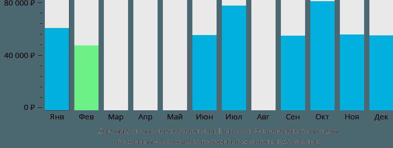 Динамика стоимости авиабилетов из Бангкока в Антананариву по месяцам