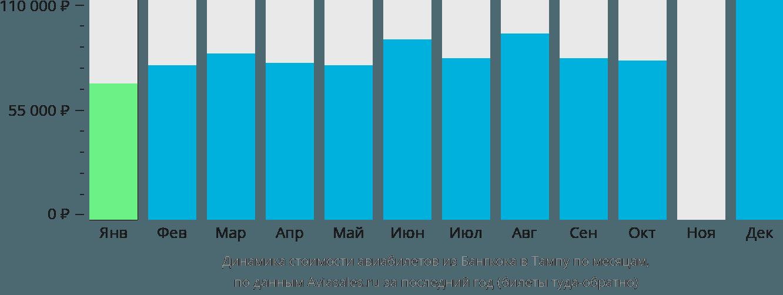 Динамика стоимости авиабилетов из Бангкока в Тампу по месяцам
