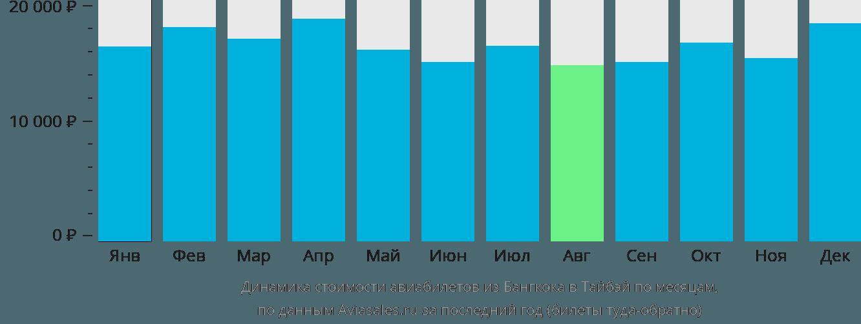Динамика стоимости авиабилетов из Бангкока в Тайбэй по месяцам